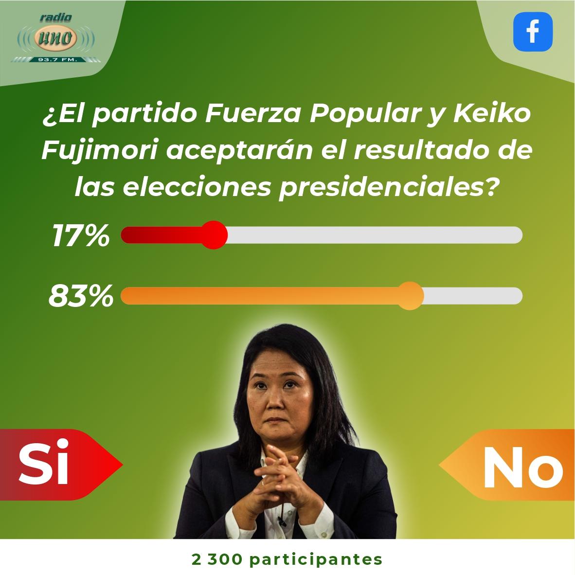 ¿El partido Fuerza Popular y Keiko Fujimori aceptarán el resultado de las elecciones presidenciales?.