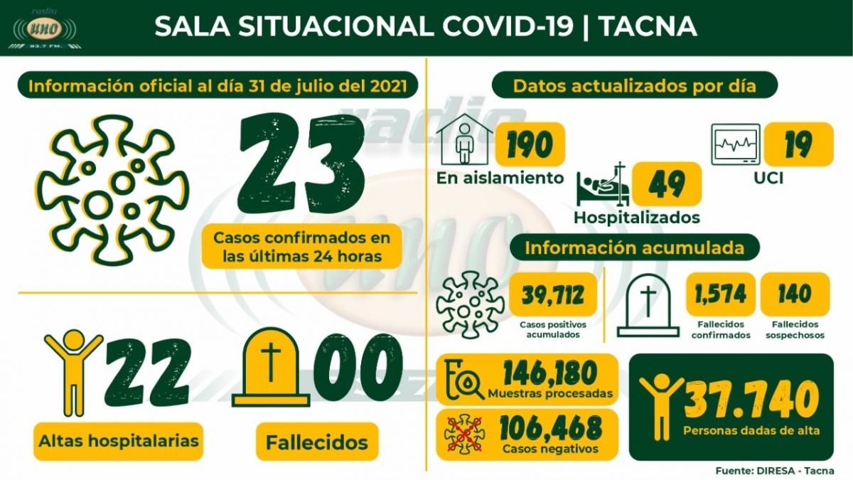 Por segundo día no hay decesos covid-19 en Tacna