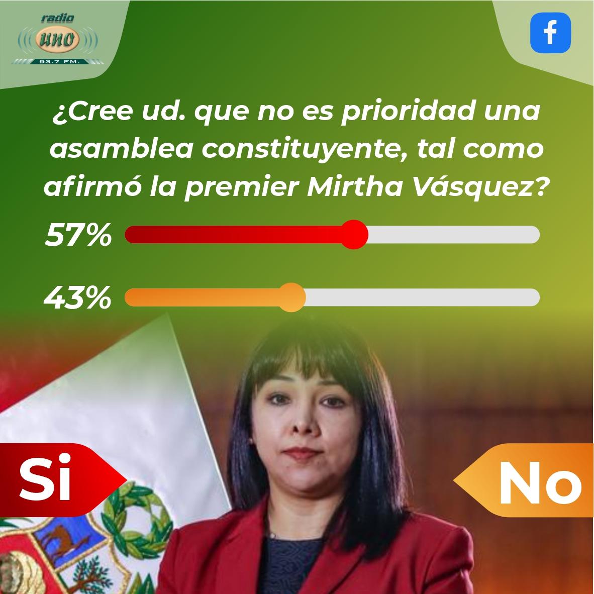 ¿Cree ud. que no es prioridad una asamblea constituyente, tal como afirmó la premier Mirtha Vásquez?